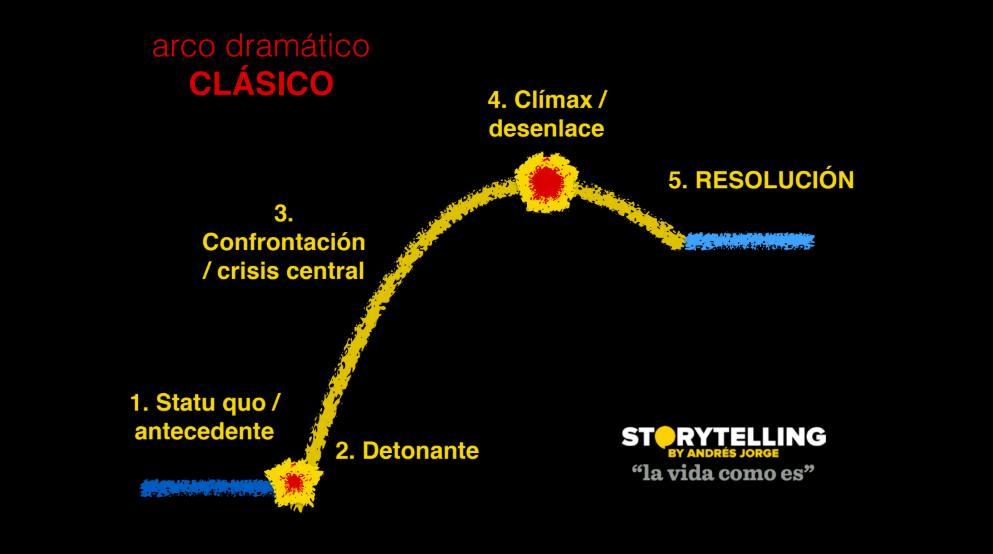 El arco dramático consta de cinco movimientos o etapas que se despliegan en un orden prefijado.